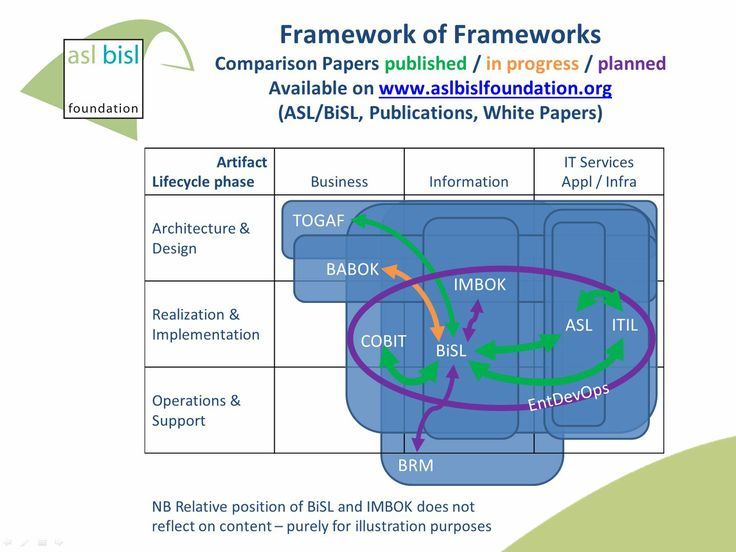 Framework_of_Frameworks