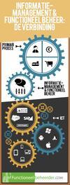 Positie-rol-functioneel-beheer-informatiemanagement