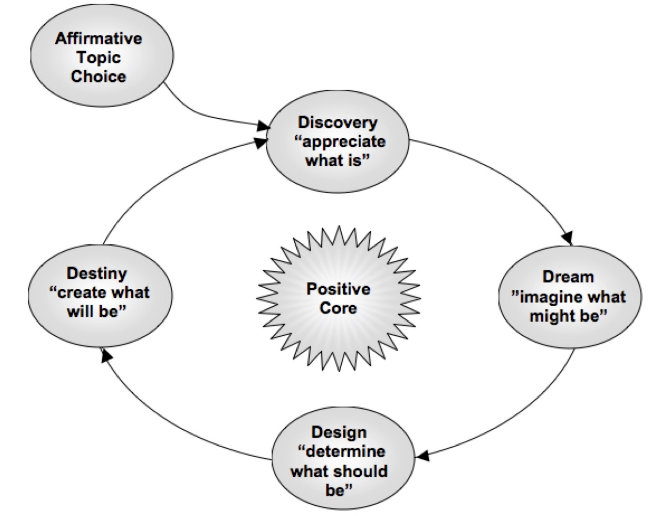 Appreciative Inquiry 2.jpg