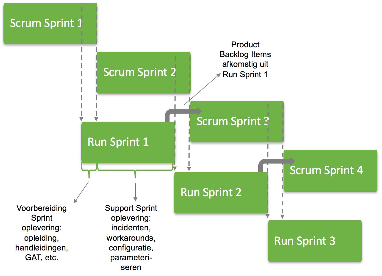 Run Team Scrum.png