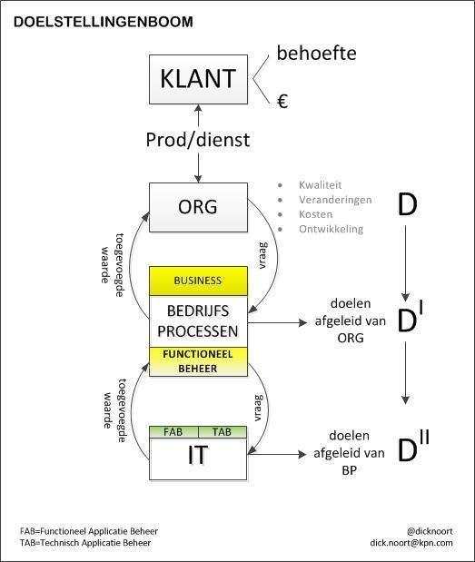 Doelstellingenboom_met_de_positionering_en_rol_van_functioneel_beheer_copyright_Dick_Noort